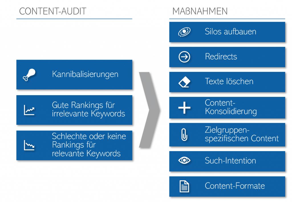 Basispunkte eines Content-Audits