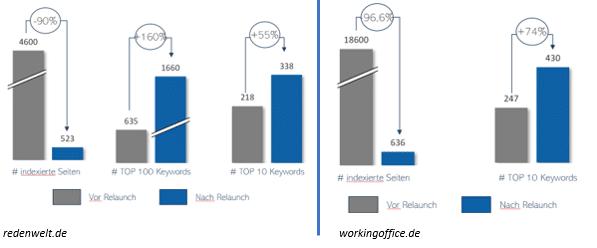 Verhältnis indexierte Seiten und Top-10 Rankings vor und nach dem Webseiten Relaunch: Weniger indexierte Seiten führen zu besserem Ranking